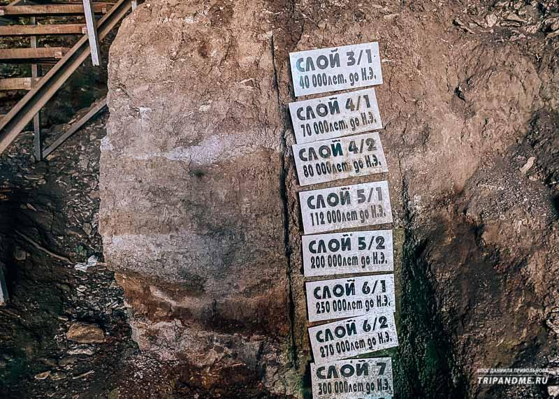 Все культурные слои пещеры обозначены